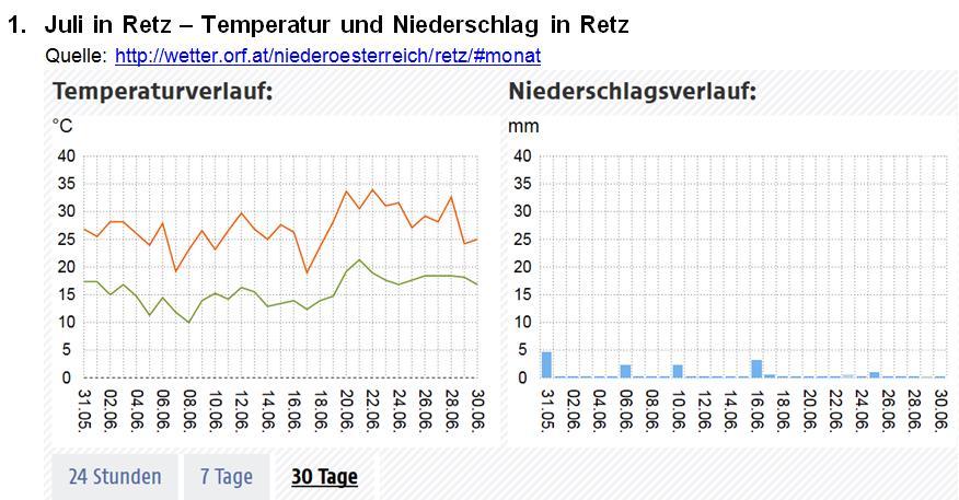 Der Niederschlagsverlauf im Juni 2017 in Retz