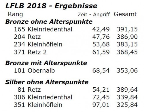 Auszug aus der Ergebnisliste des LFLB 2018